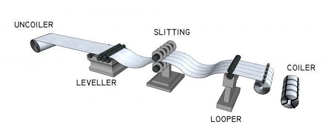 Slitting Line