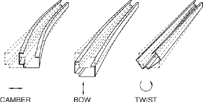 Common Roll Forming Problems