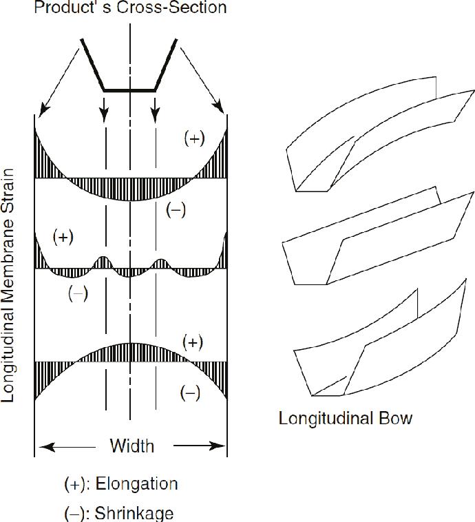 Roll forming basics