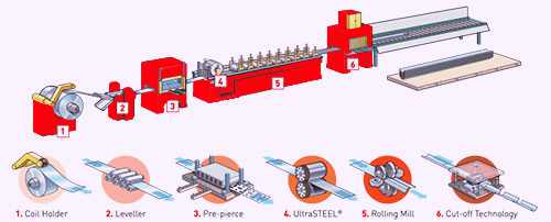 roll-forming-machine-for-sales