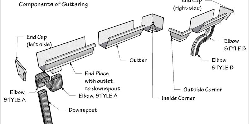 galvanize gutters forming machine