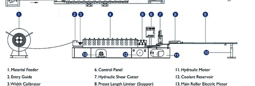 Chinese Octagonal pipe roll forming Machine