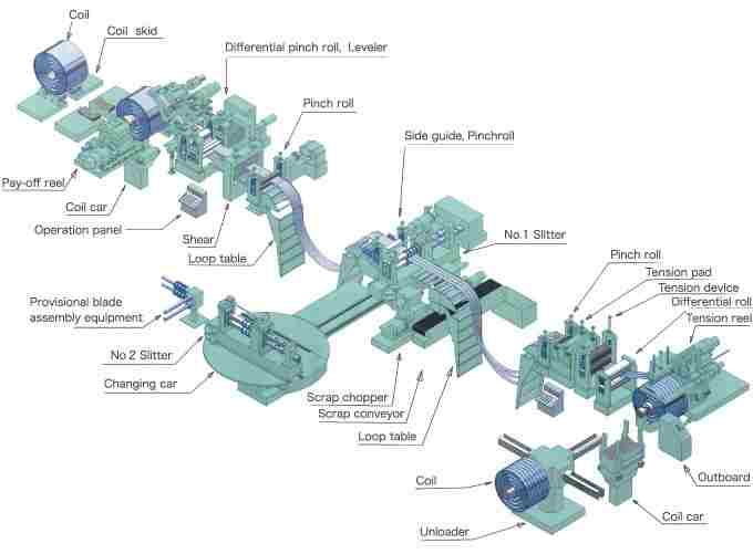 brief introduction slitting line